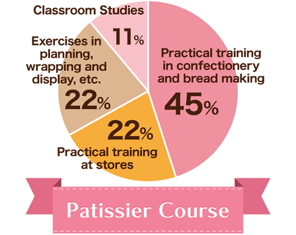 Patissier Course : Classroom Studies 11%, Exercises in planning, wrapping and display, etc. 22%, Practical training at stores 22%, Practical training in confectionery and bread 45%.