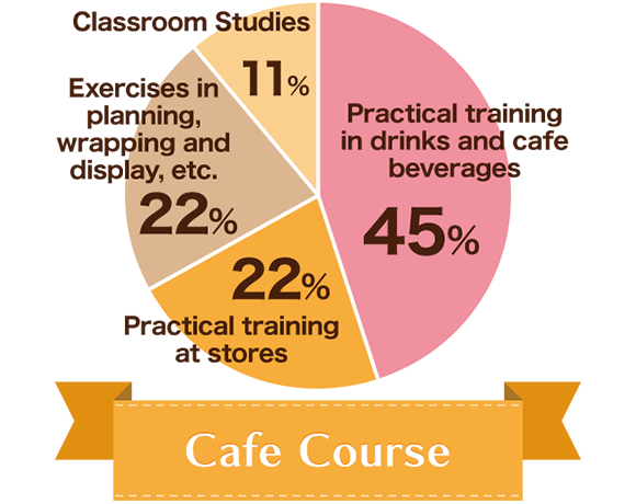 Cafe Course : Classroom Studies 11%, Exercises in planning, wrapping and display, etc. 22%, Practical training at stores 22%, Practical training in drinks and cafe beverages 45%.
